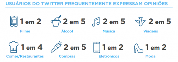 Twitter opiniões